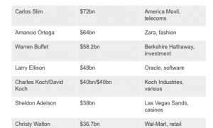 Forbes-Richest-2014
