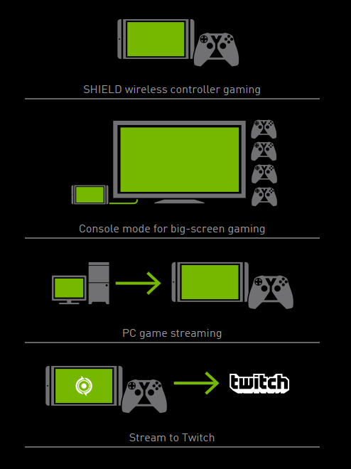 SHIELD Tablet Streaming Options (courtesy NVIDIA)