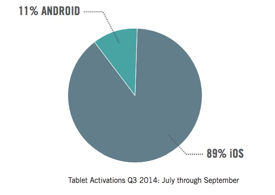 enterise tablet market