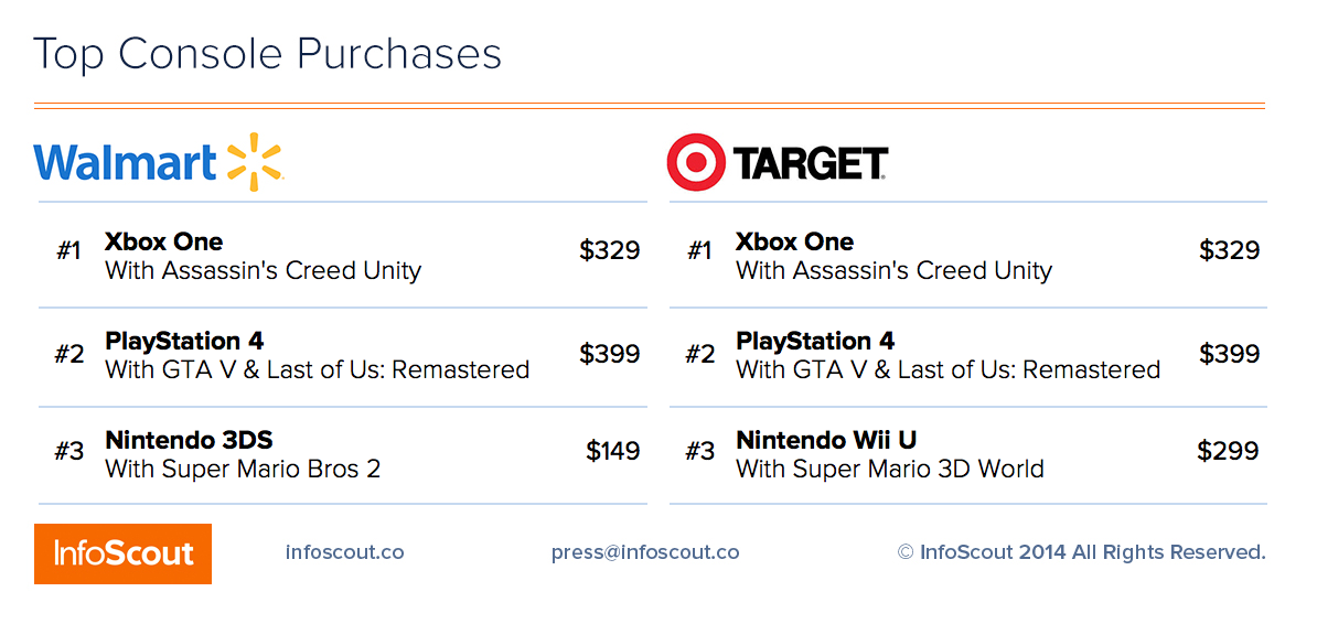 Black-Friday-Top-Console-Purchases