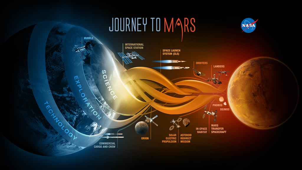 NASA Aims Higher - Manned Mars Mission Announced