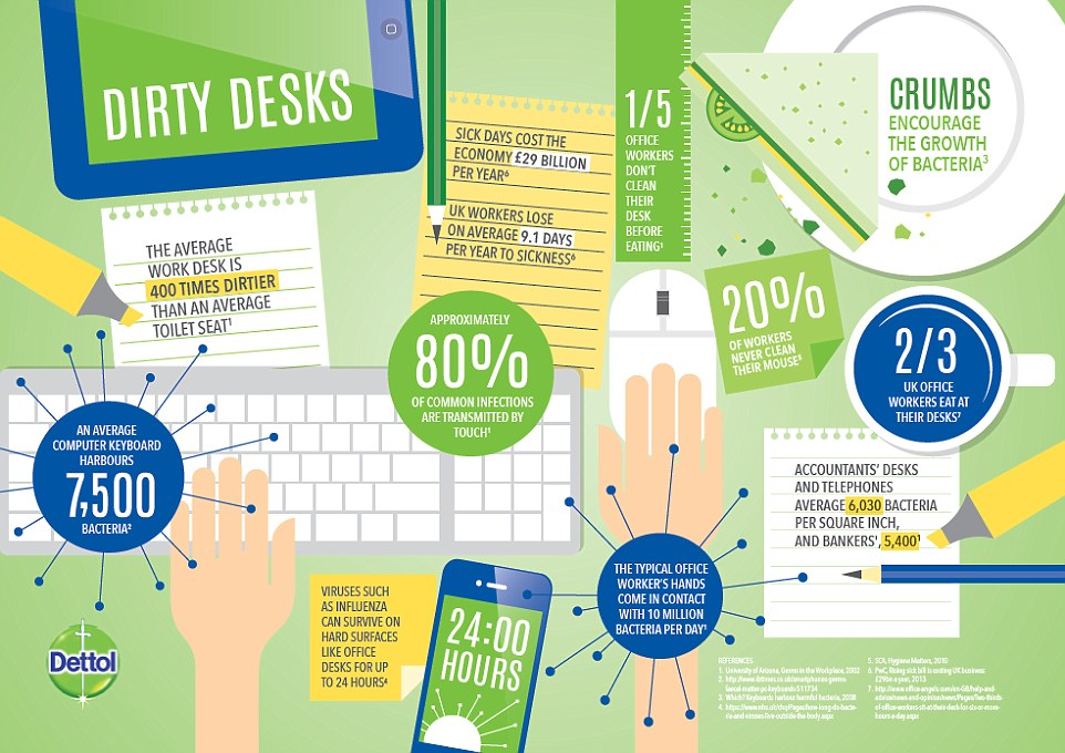 Surprise Your Desk Is Filthy Now Go Wash Your Hands