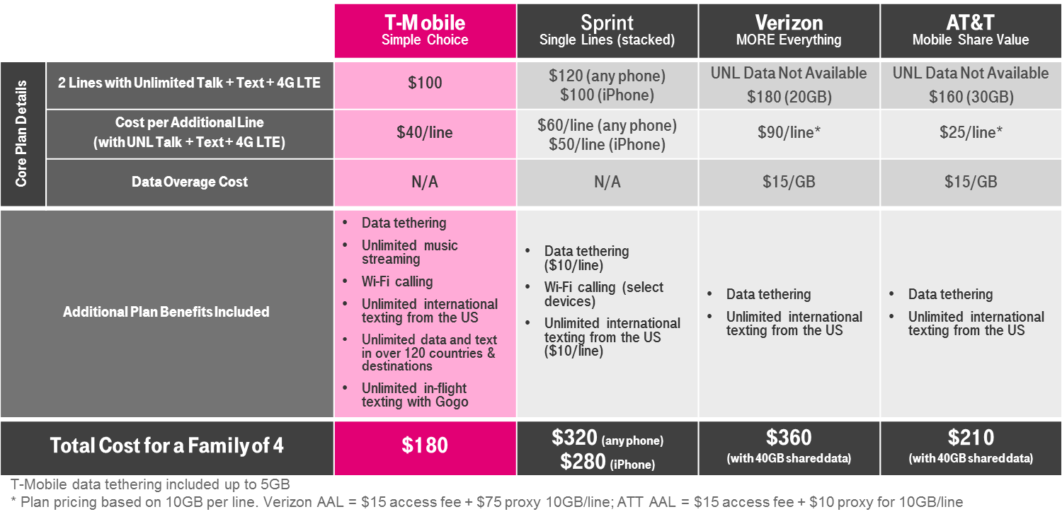 T-Mobile Unlimited Data Family