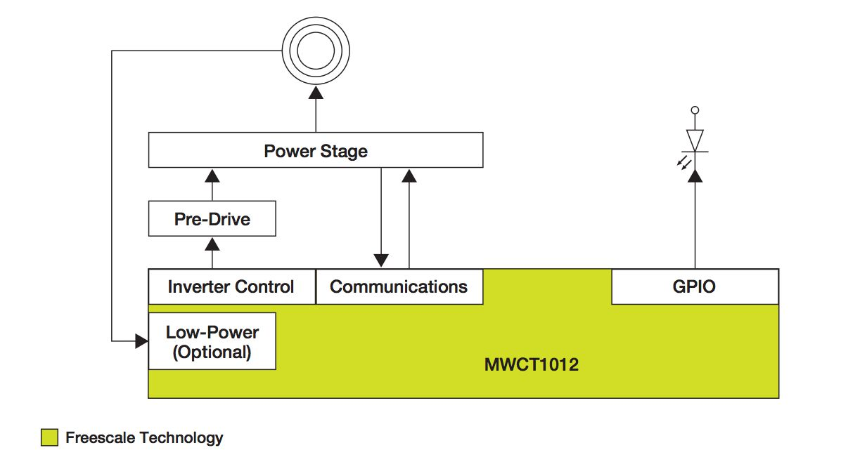 Freescale Fast Wireless Charging
