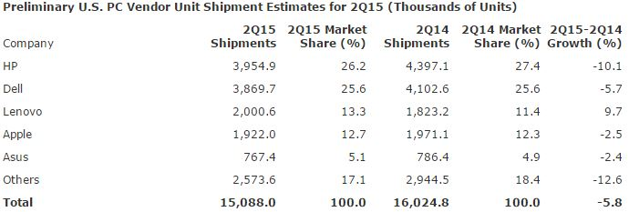 PC-Shipments-US-Estimates-2Q15