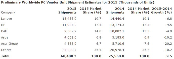 PC-Shipments-Worldwide-Estimates-2Q15