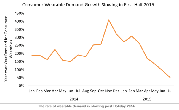 Wearable-Demand