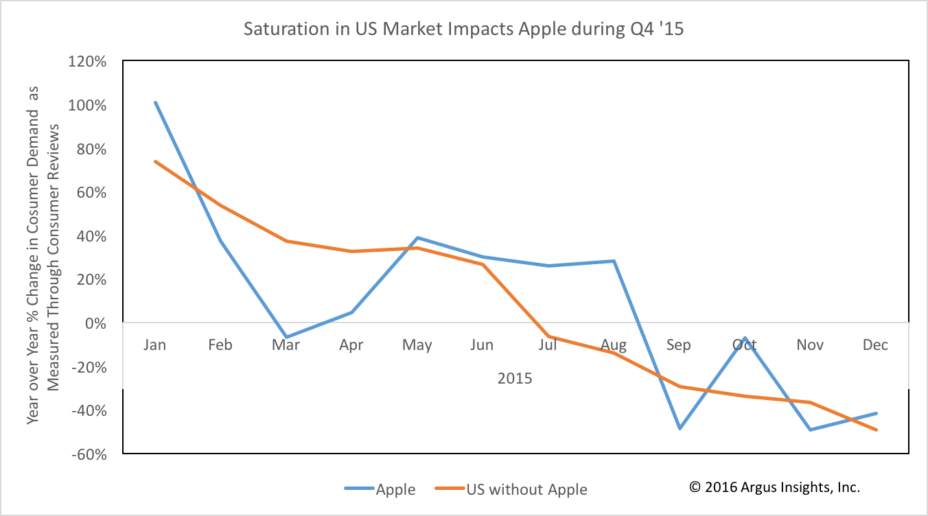 iPhoneUSQ42015_Argus_Insights