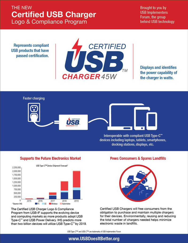 Certified_USB_Charger_Logo_&_Certification_Program_Infographic_web