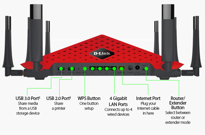 D-Link AC5300 Ultra Wi-Fi Router review: Not just for good looks on