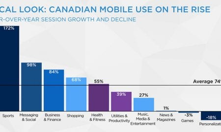 Canadian-mobile-users