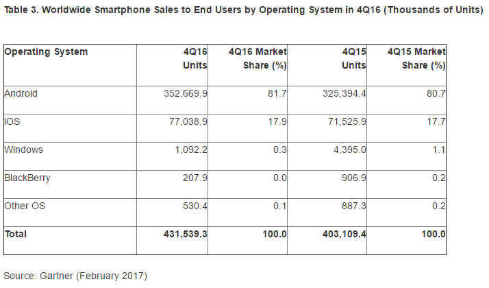 worldwide-smartphone-sales-Q416