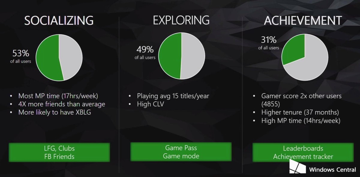 xbox-live-stats-behaviour-1