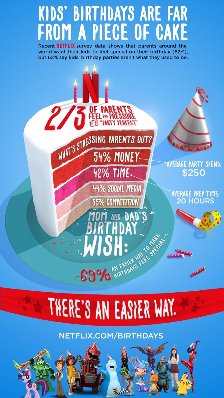 Netflix-birthdays-infographic