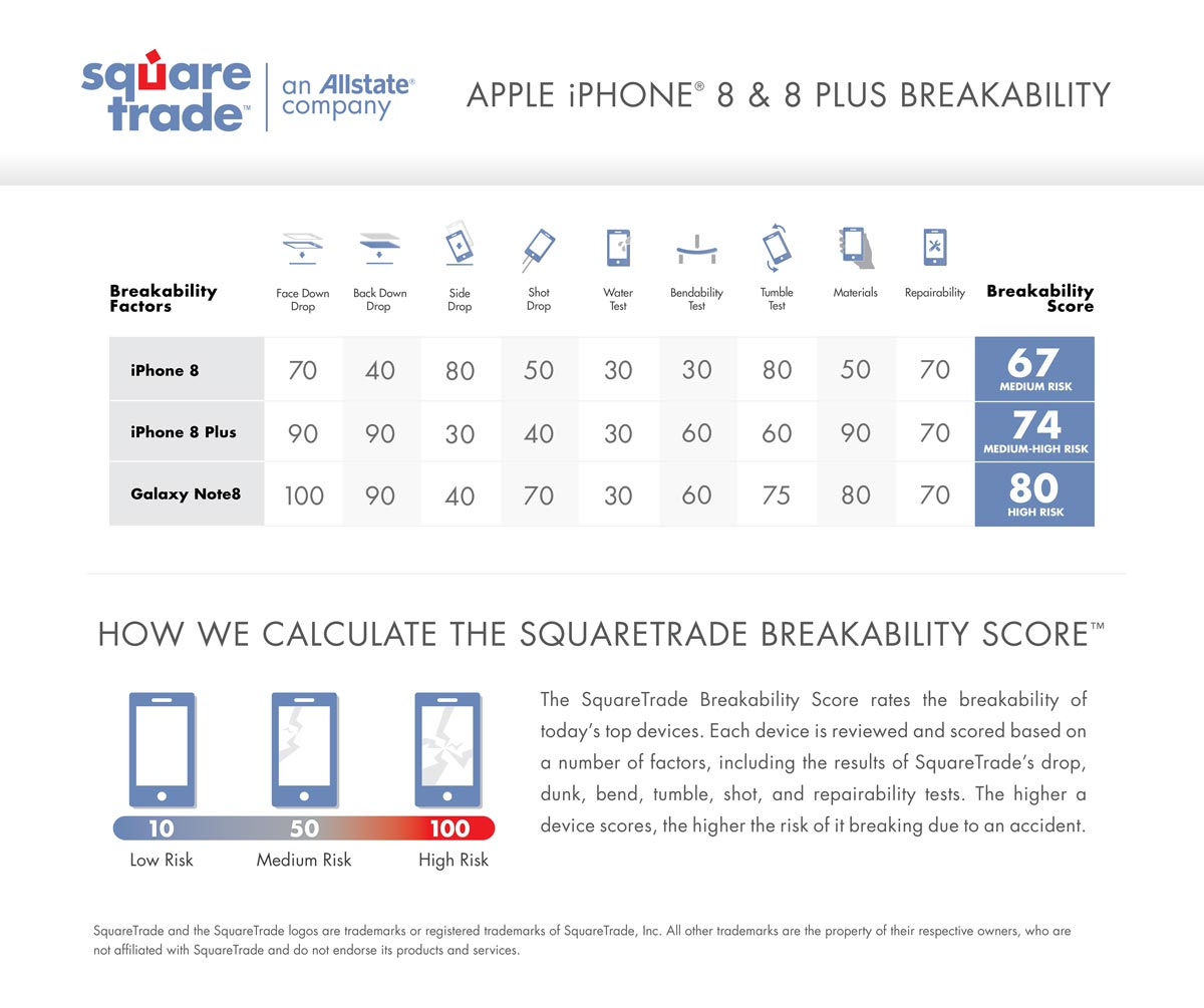 SquareTrade-Note8--iPhone-8-Breakability-Scorecard
