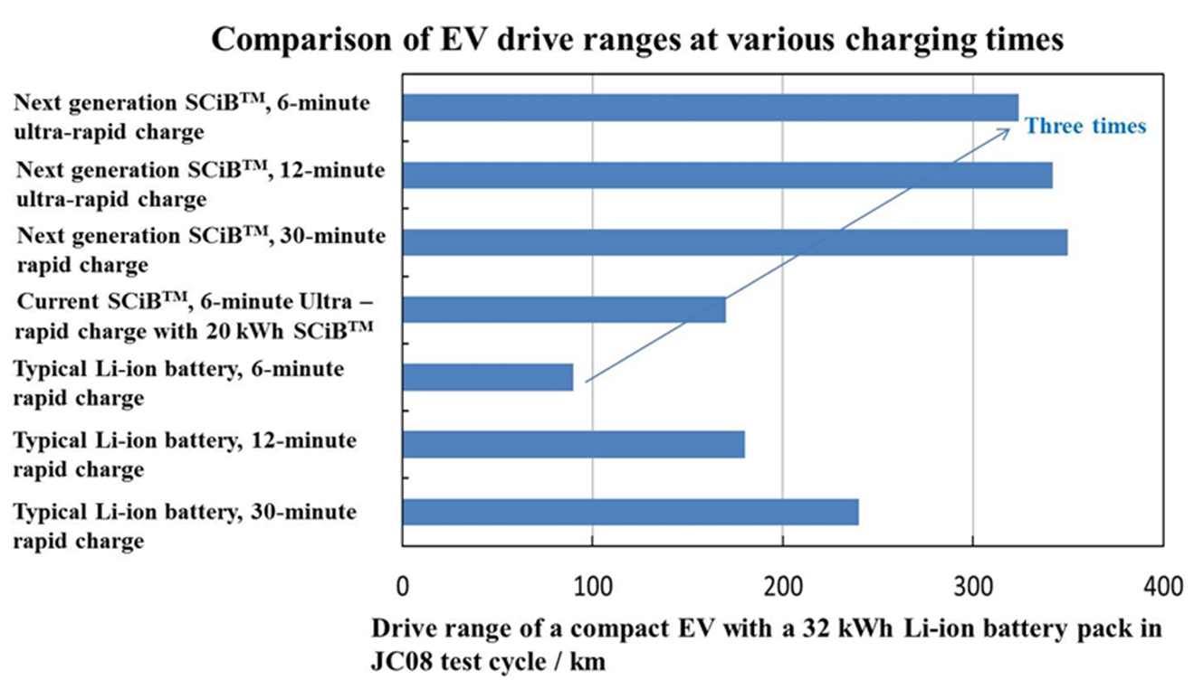 New Toshiba Lithium Ion Battery Will Extend Ev Driving Range On A