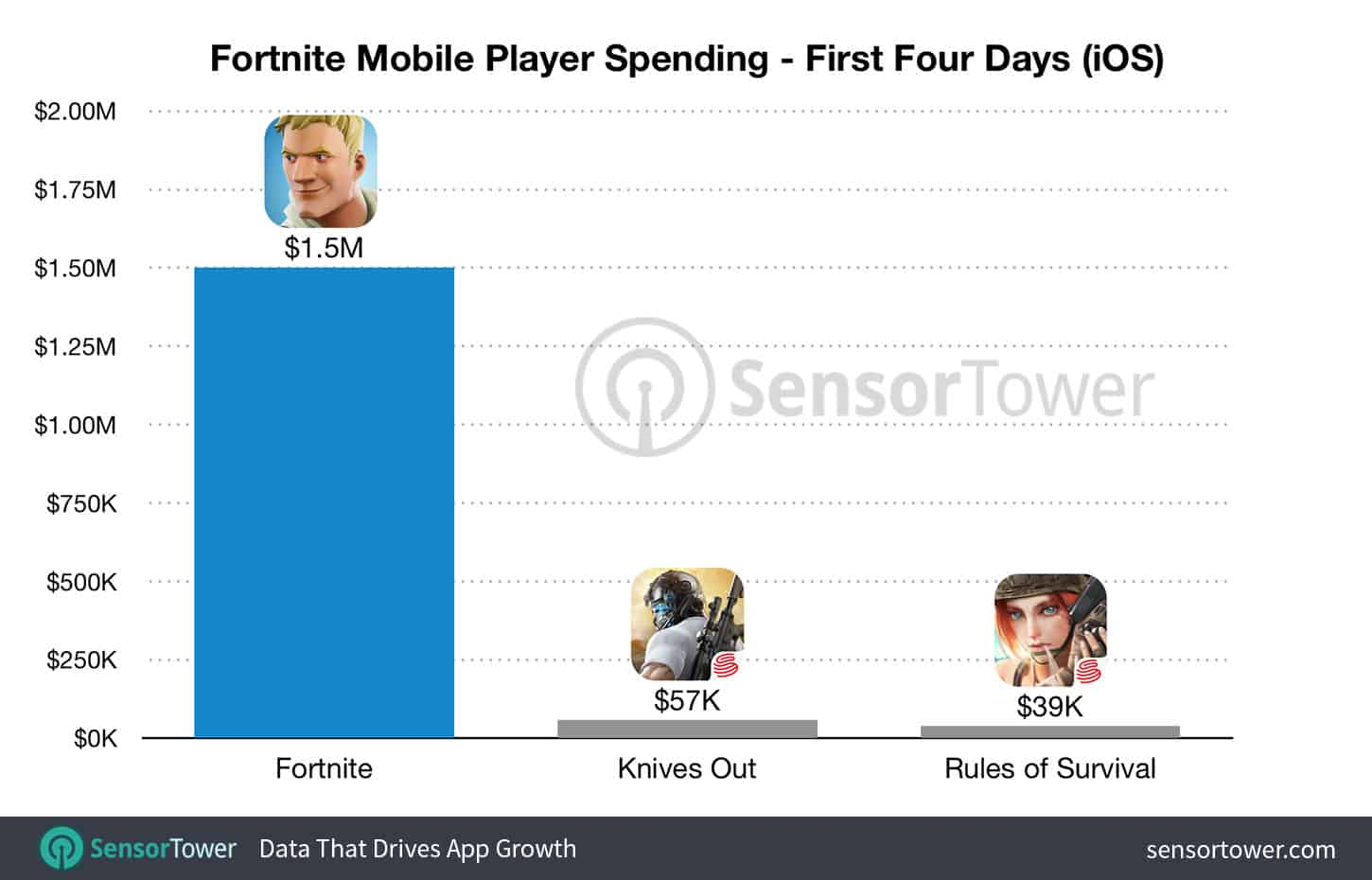 fortnite-launch-revenue