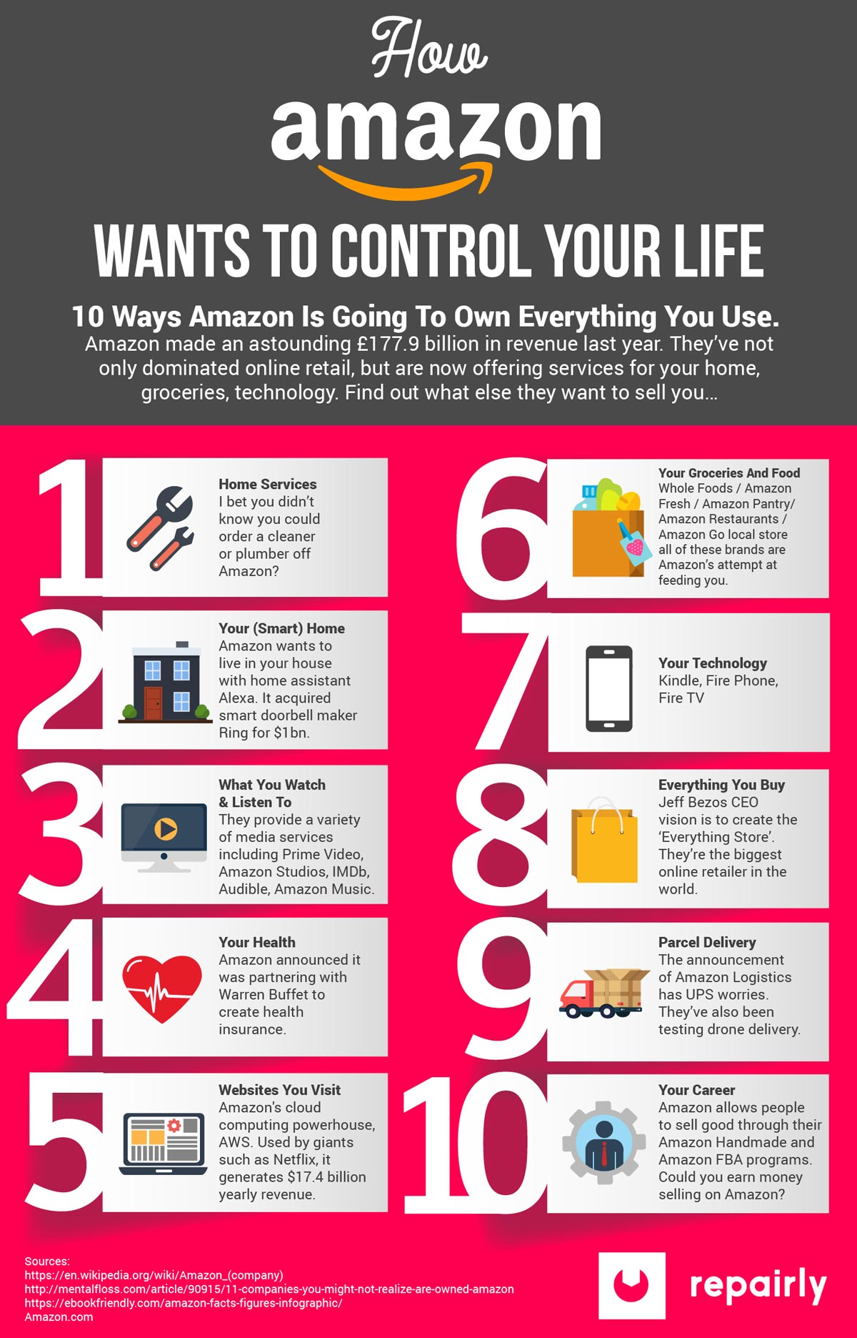 infographic-amazon-wants-to-control-your-life