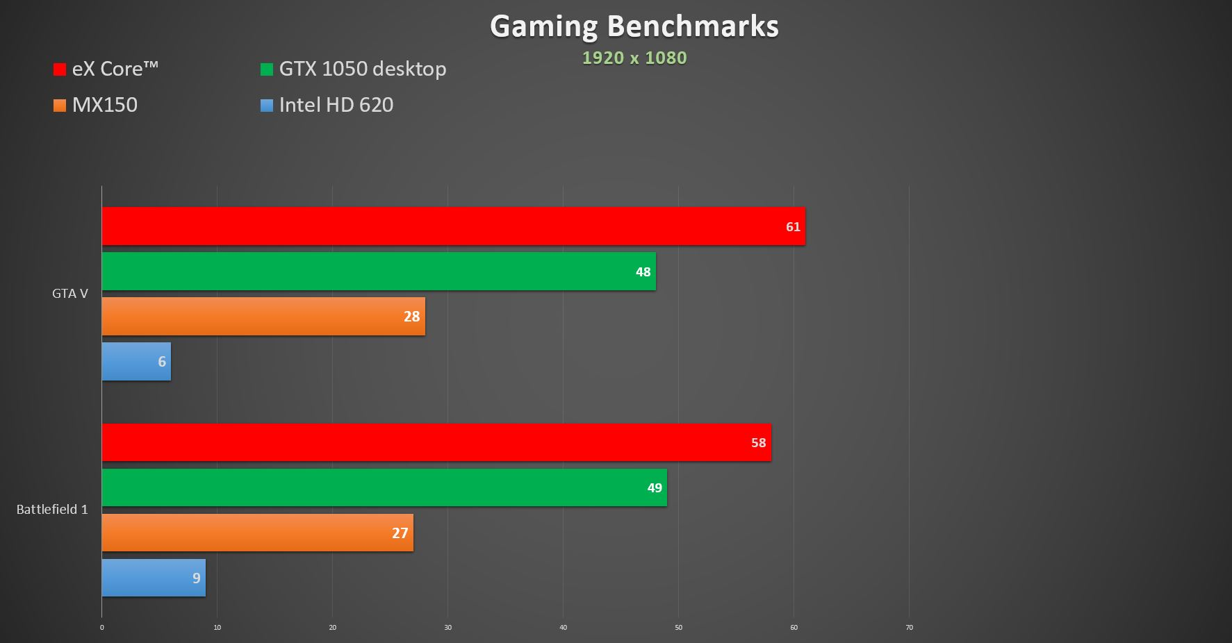 eX-Core-Benchmarks