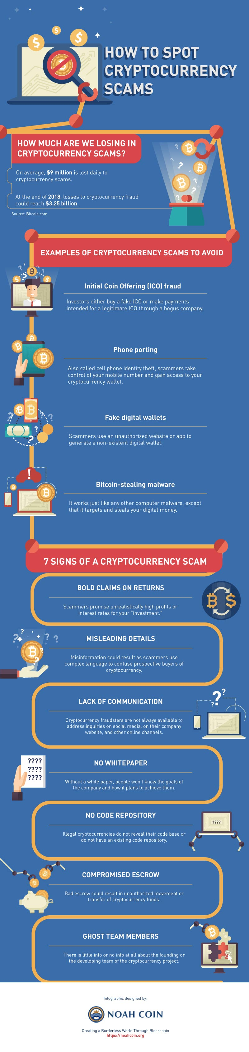 cryptocurrency-scams-infographic