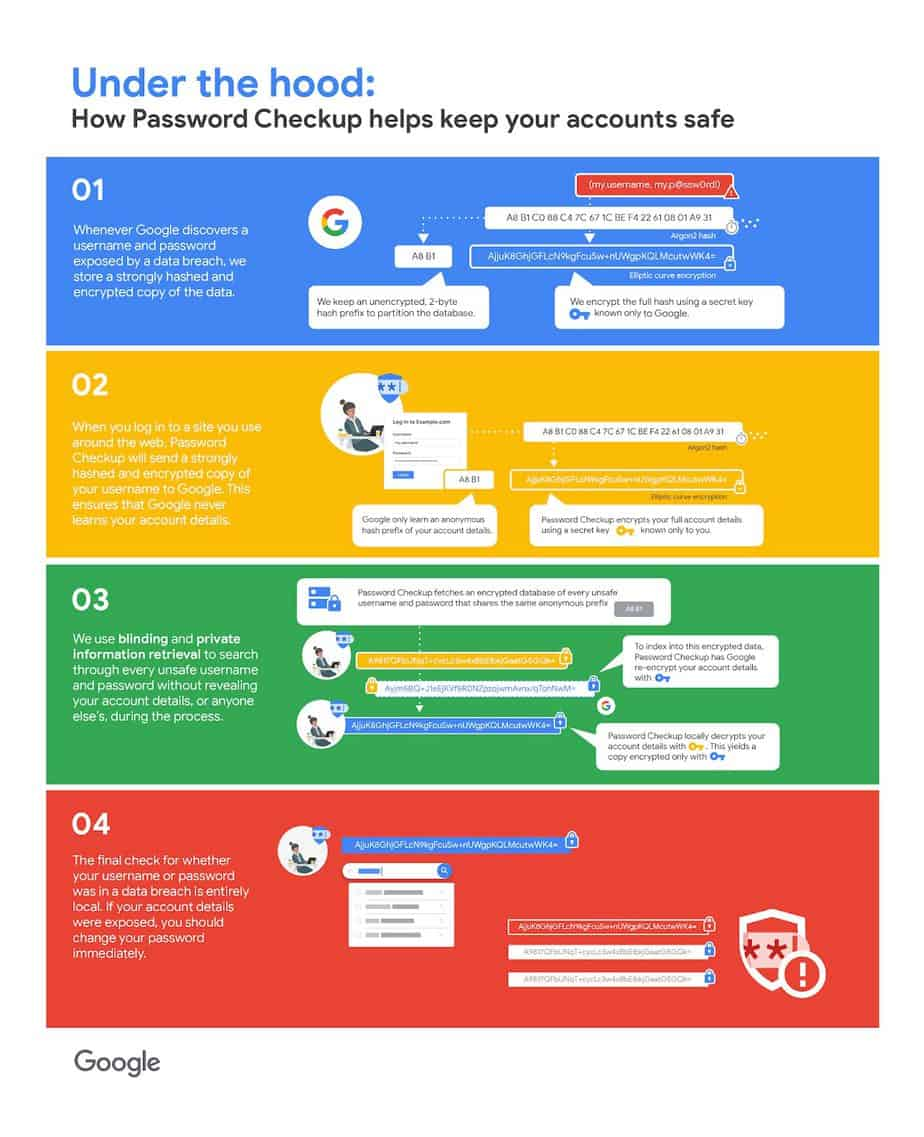 Google's Password Checkup Chrome extension notifies you of