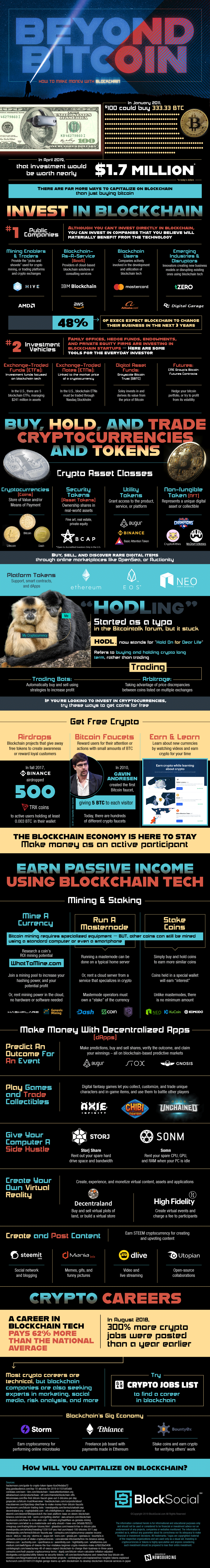 How to Make Money with Bitcoin infographic