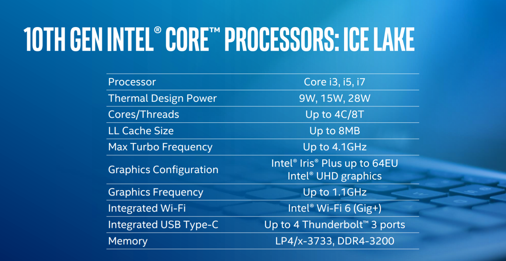 Intel Ice Lake mobile processors