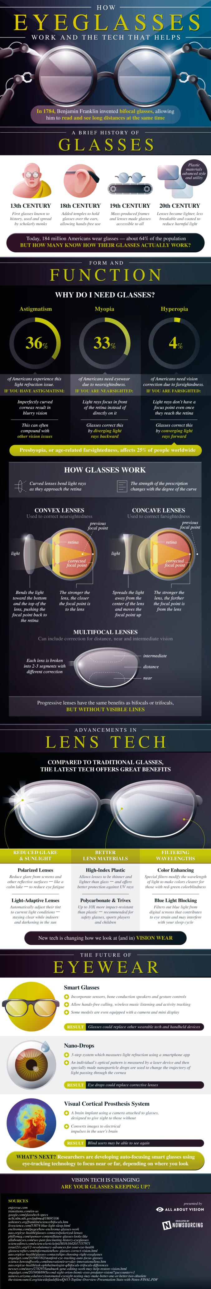 How eyeglasses work and the tech that helps infographic