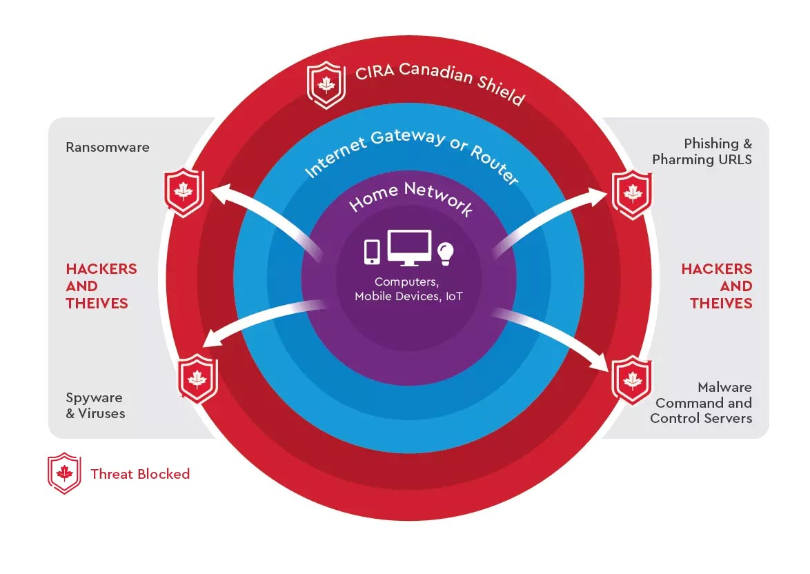 How CIRA Canadian Shield malware and phishing protection works