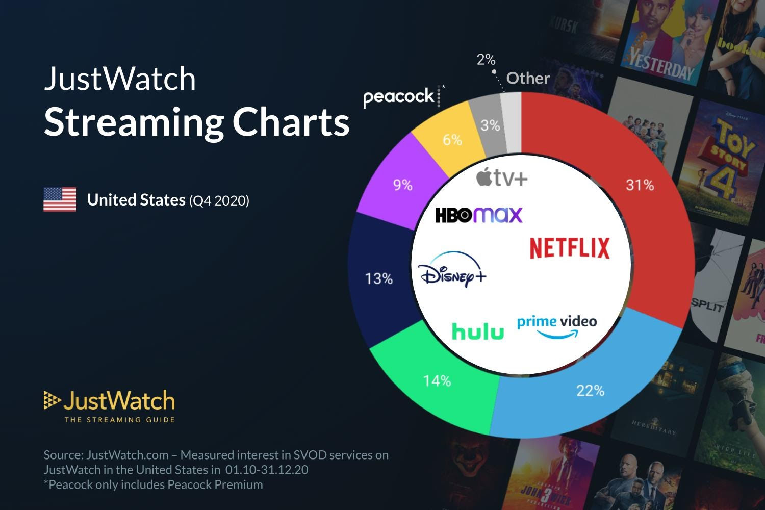 streaming services chart